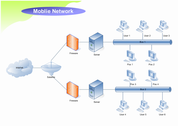 Network diagram examples mobile network sciox Images