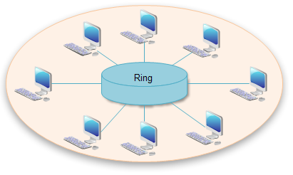 Network topology diagrams free examples templates software download ring topology sciox Images