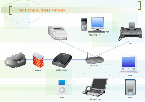 physical network diagram software  free examples and templates    home network  middot  wireless network