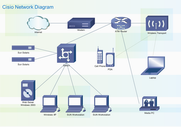 Diagramma di rete Cisco
