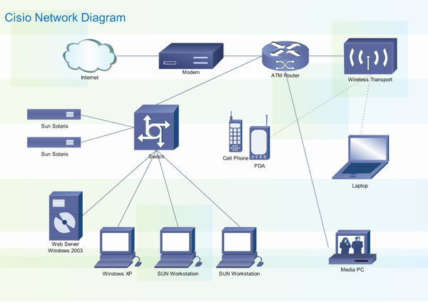 Cisco LAN Diagrams