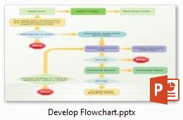 Diagramme de flux sur le dévelopment