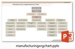organigramme de fabrication