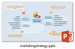 marketing strategy mind map