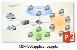 ms applicance network diagram