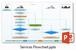 Service Flowchart
