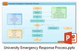 University Emergency Response Process Flowchart