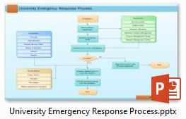Diagramme de flux de processus de réponse d'urgence universitaire