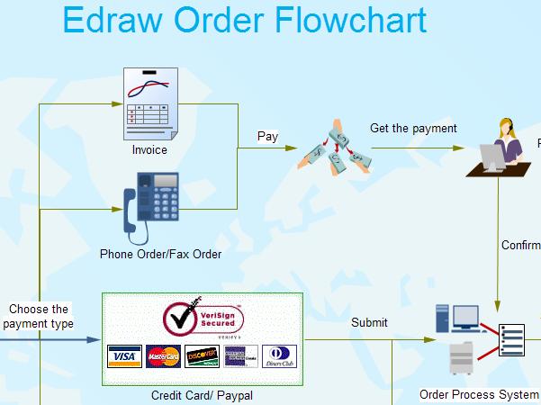 Online Order Flowchart