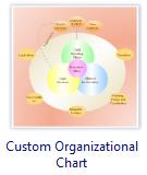 Custom Organizational Charts