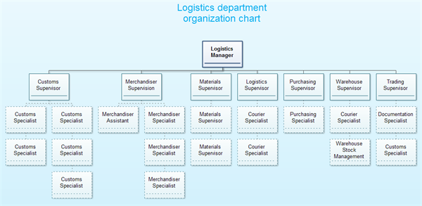 a logistics department of a company Companies have done a decent job of managing the flow of product and  yet  most financial departments don't understand the root cause of.