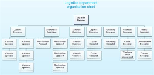 Logistics Organization Structure Examples