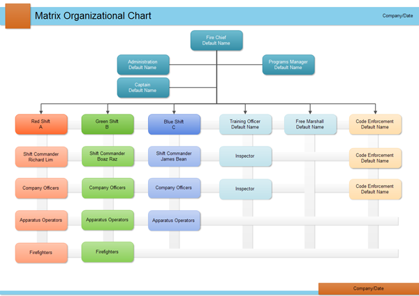 Matrix Organizational Chart