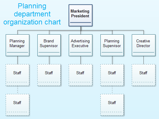 sales team structure template - planning department organization chart