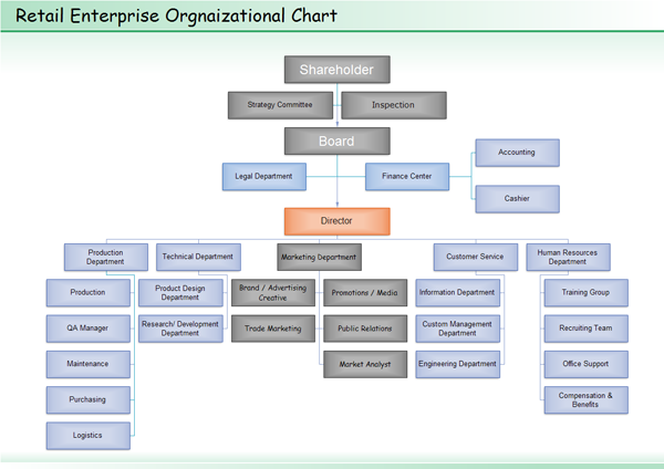 General Retail Organization Chart Template