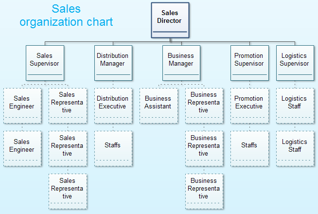 sales organization structure - Organizational Chart Free Software