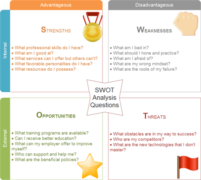 Personal Analysis SWOT Questions