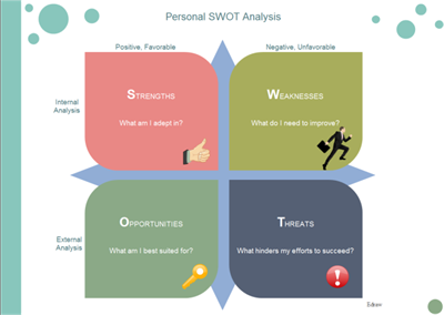 swot analysis of myself This swot analysis example (strengths, weaknesses, opportunities, threats) shows how a dog grooming business can use swot to create a marketing plan.