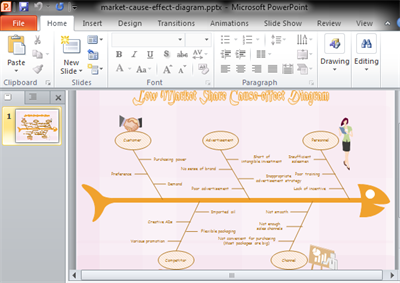 PowerPoint Fishbone Diagram - Low Market Share