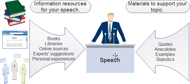 Prepare Speech Tips