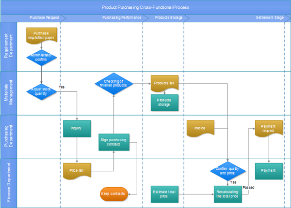 Product Purchasing Flowchart