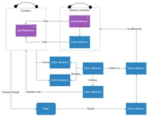 Aspect professionnel de diagramme UML
