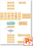 project-cost management flowchart