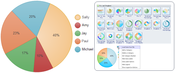 KPI Dashboard Pie Chart