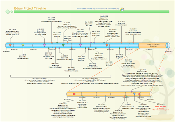 Make A Timeline Skills And Techniques