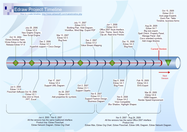 Timeline Software Create Timeline Rapidly With Examples And Templates - It project timeline template