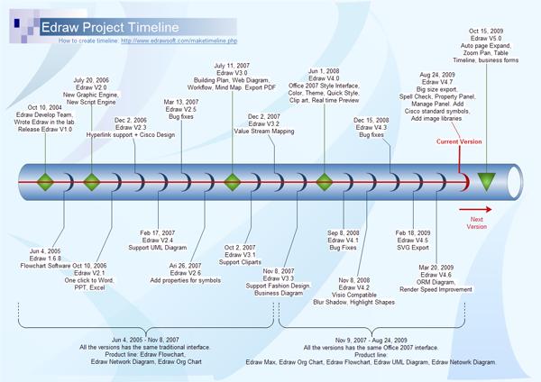 Organizational Chart Examples  Create Flowcharts Floor