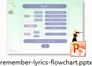 Remember Lirics Flowchart