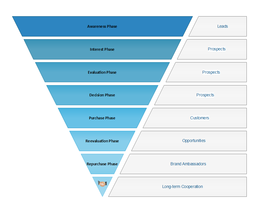 How to create sale funnel diagram ccuart Gallery