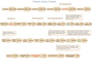 Exemples de chronologie