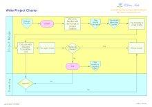 Diagramme de flux fonctionel croisé