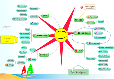 Self Analysis Mind Map
