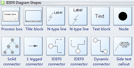 IDEF0 Diagram Shapes