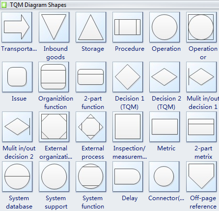 Tqm diagram professional total quality management diagram software tqm diagram symbols ccuart Gallery