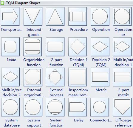 Symboles de TQM