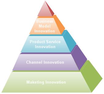Exemples de la pyramide