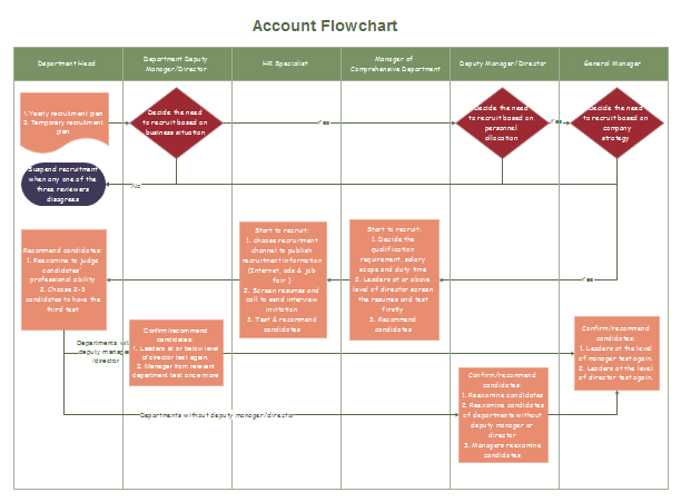 accounting flowchart Most Used Accounting Flowchart Symbols