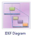Diagrama IDEF