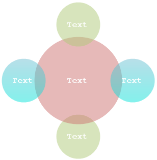 relationship diagramsuitable for showing both overlapping relationships and the relationship to a central idea in a cycle  the first line of level  text corresponds to the