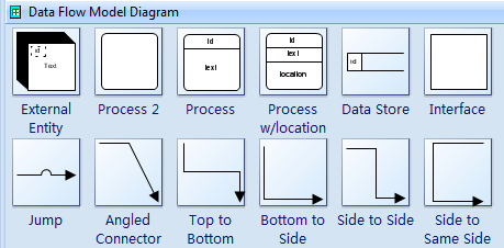 Data Flow Model Diagram Symbols