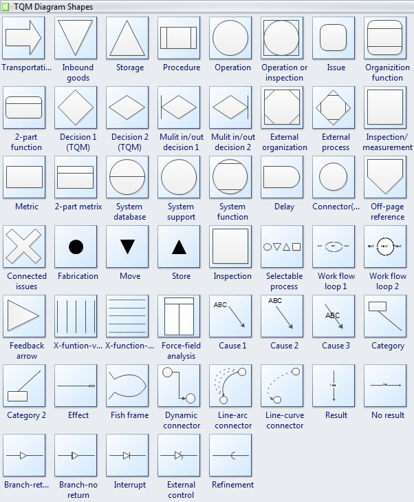 Tqm shapes free download tqm diagram software and view all examples ccuart