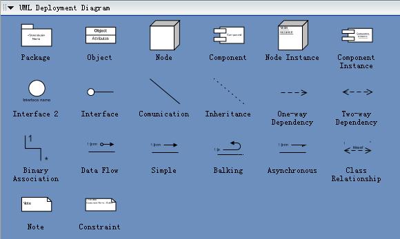 UML Deployment Symbols