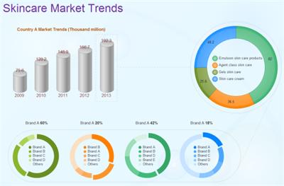 Skincare Market Trends