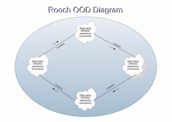 Examples of Booch OOD Diagram