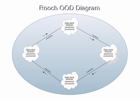 Exemple de OOD Booch