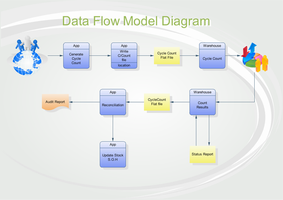 data flow model diagram